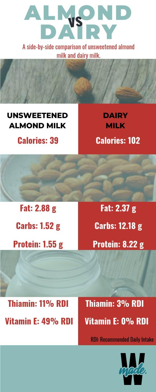 Is Almond Milk Keto Warrior Made