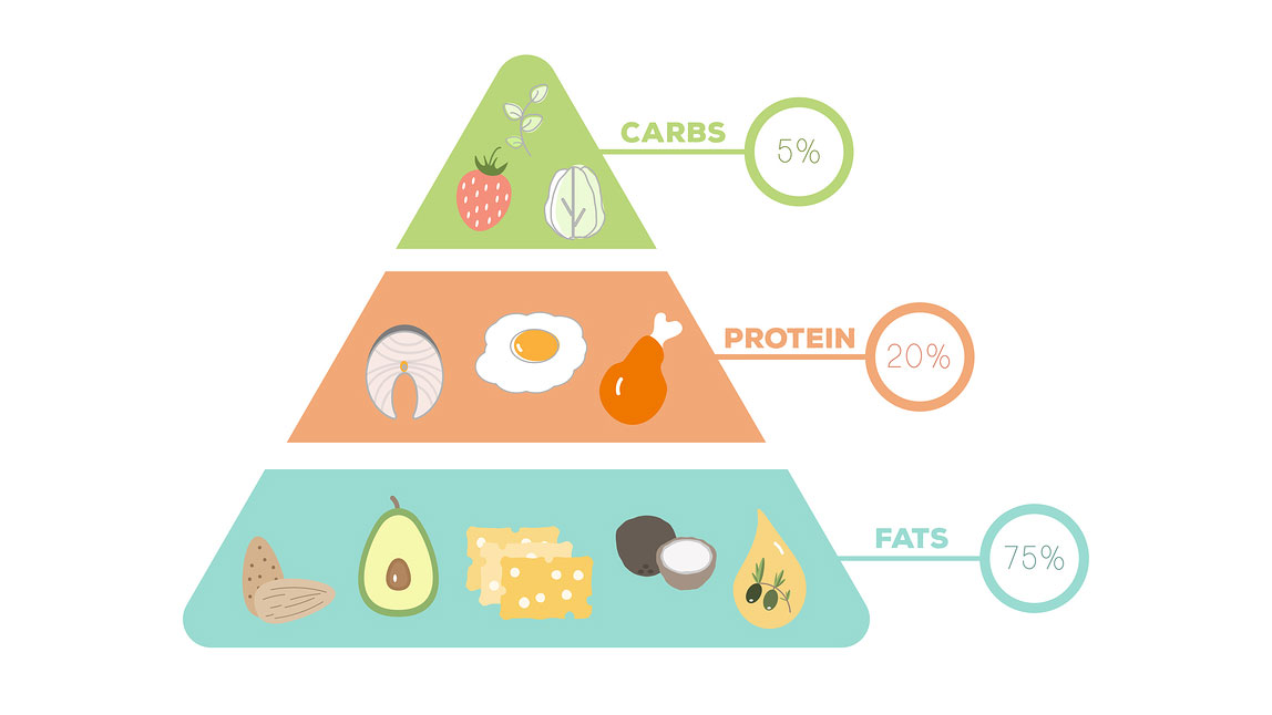 what-is-the-keto-food-pyramid