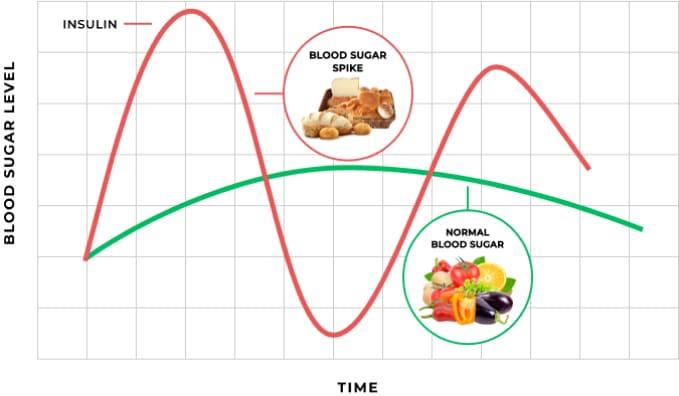 IMG-Glucose-Chart